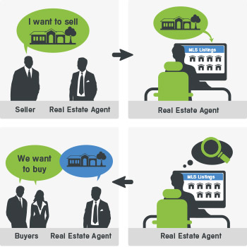 Buyers and sellers hire real estate agent