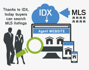 IDX helps buyers and sellers to search MLS listings