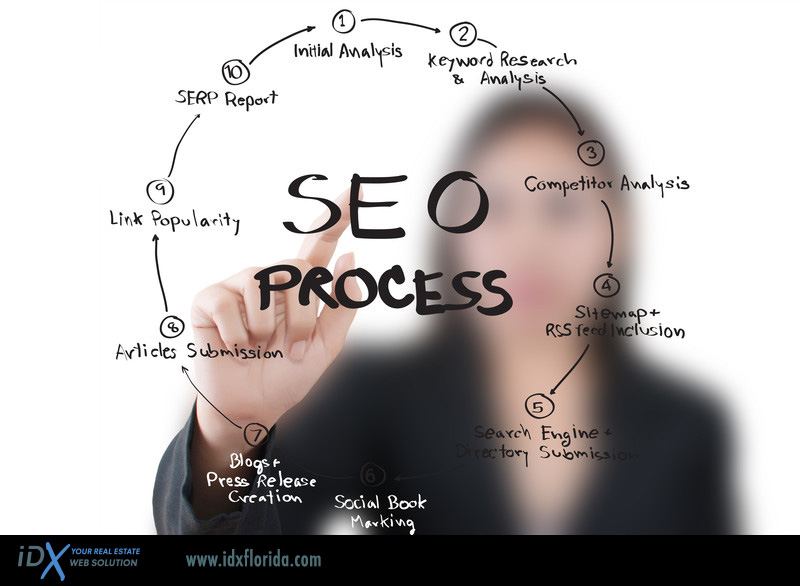 Why Search Engine Optimization (SEO) is no longer optional